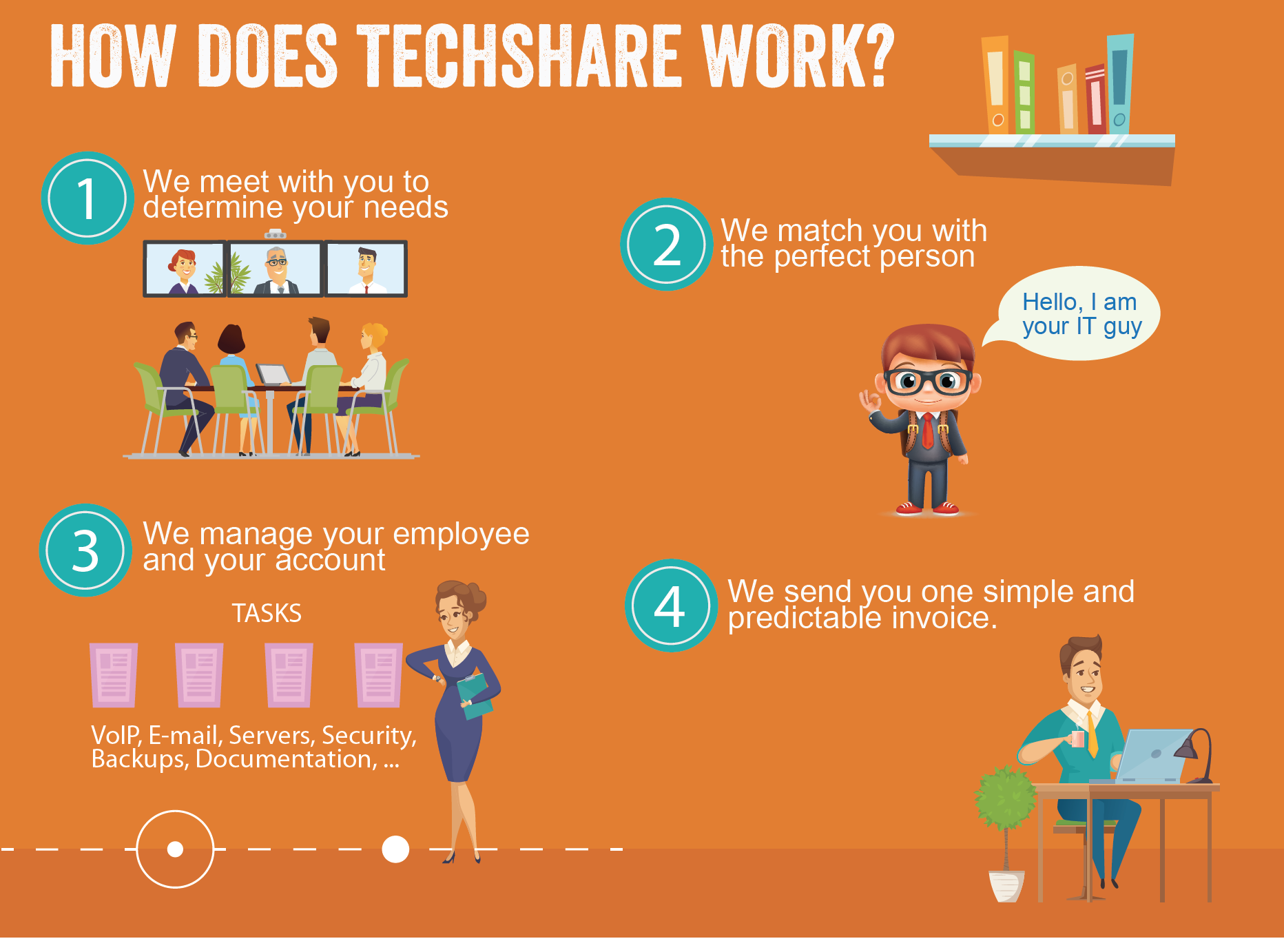 Small Business TechShare Technology support