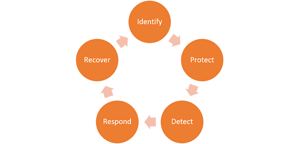 NIST Security Framework